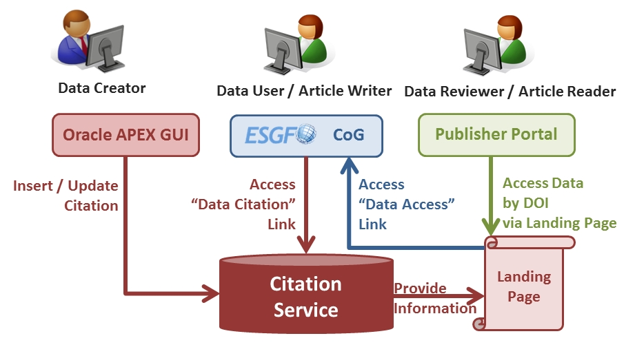 User Workflows for the Data Citation Service